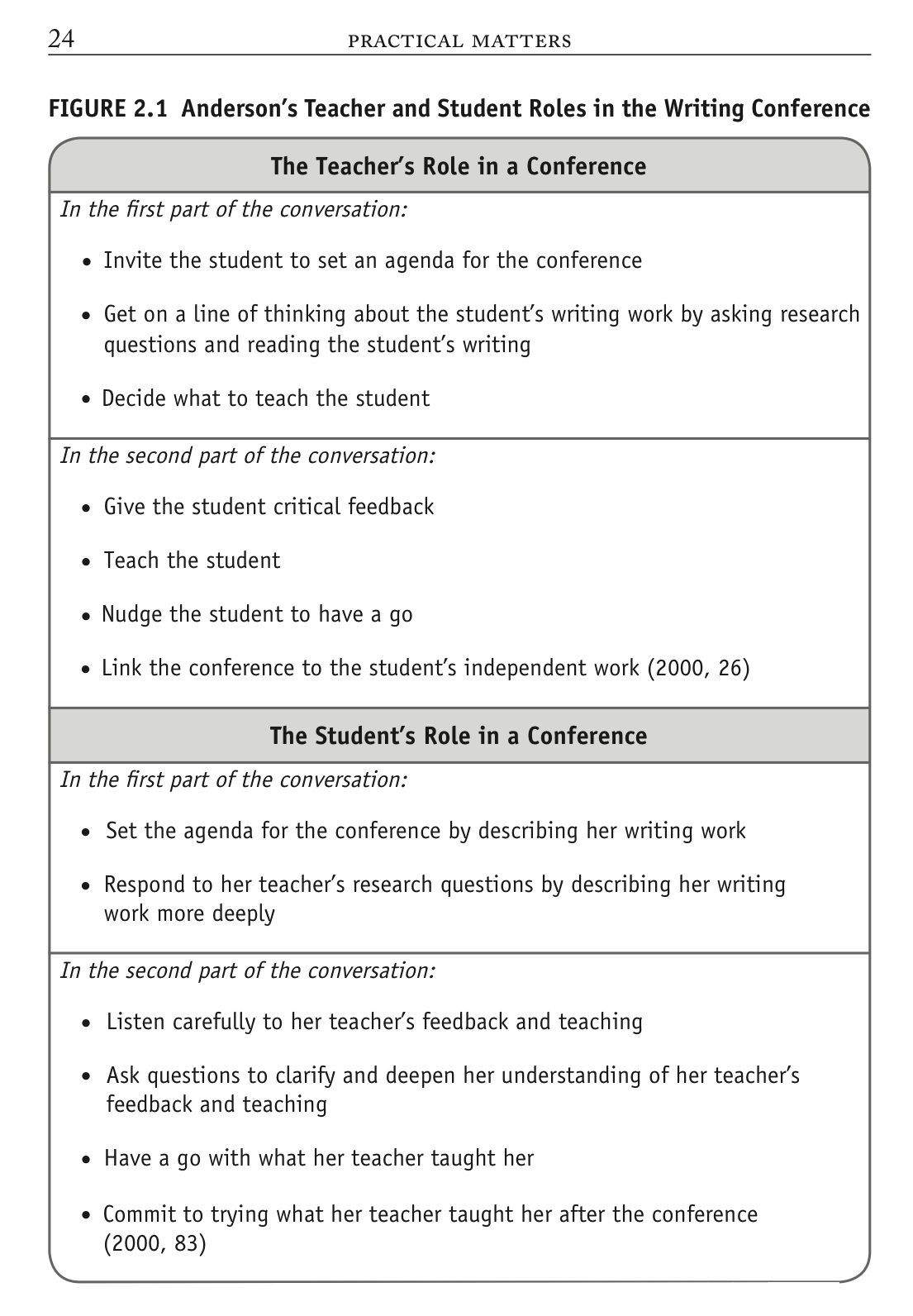 """the role of teacher in written feedback Published: tue, 18 apr 2017 teacher written feedback plays an essential role in a student's writing process it helps students """"identify their own strengths and weaknesses, which, in case of."""